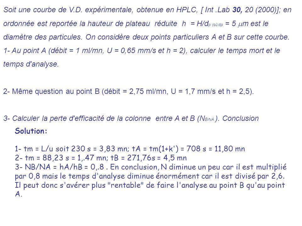 Soit une courbe de V. D. expérimentale, obtenue en HPLC, [ Int